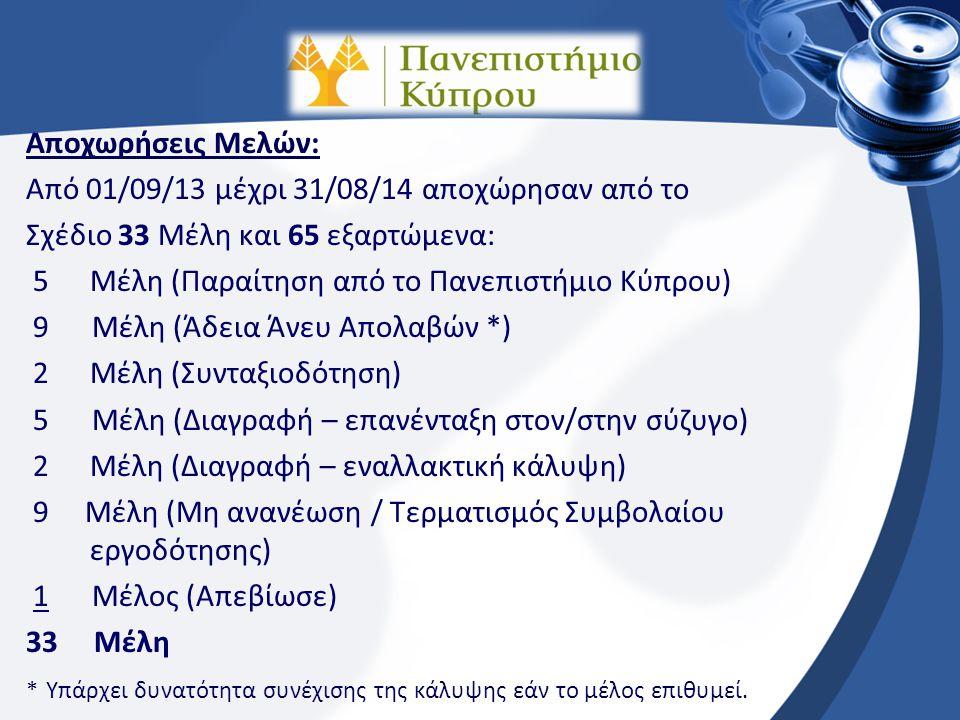 Α. Ένταξη Μελών στο Σχέδιο (Συνέχεια):