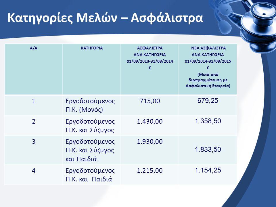 Αποχωρήσεις Μελών: Από 01/09/13 μέχρι 31/08/14 αποχώρησαν από το Σχέδιο 33 Μέλη και 65 εξαρτώμενα: 5Μέλη (Παραίτηση από το Πανεπιστήμιο Κύπρου) 9 Μέλη (Άδεια Άνευ Απολαβών *) 2Μέλη (Συνταξιοδότηση) 5 Μέλη (Διαγραφή – επανένταξη στον/στην σύζυγο) 2Μέλη (Διαγραφή – εναλλακτική κάλυψη) 9 Μέλη (Μη ανανέωση / Τερματισμός Συμβολαίου εργοδότησης) 1 Μέλος (Απεβίωσε) 33 Μέλη * Υπάρχει δυνατότητα συνέχισης της κάλυψης εάν το μέλος επιθυμεί.