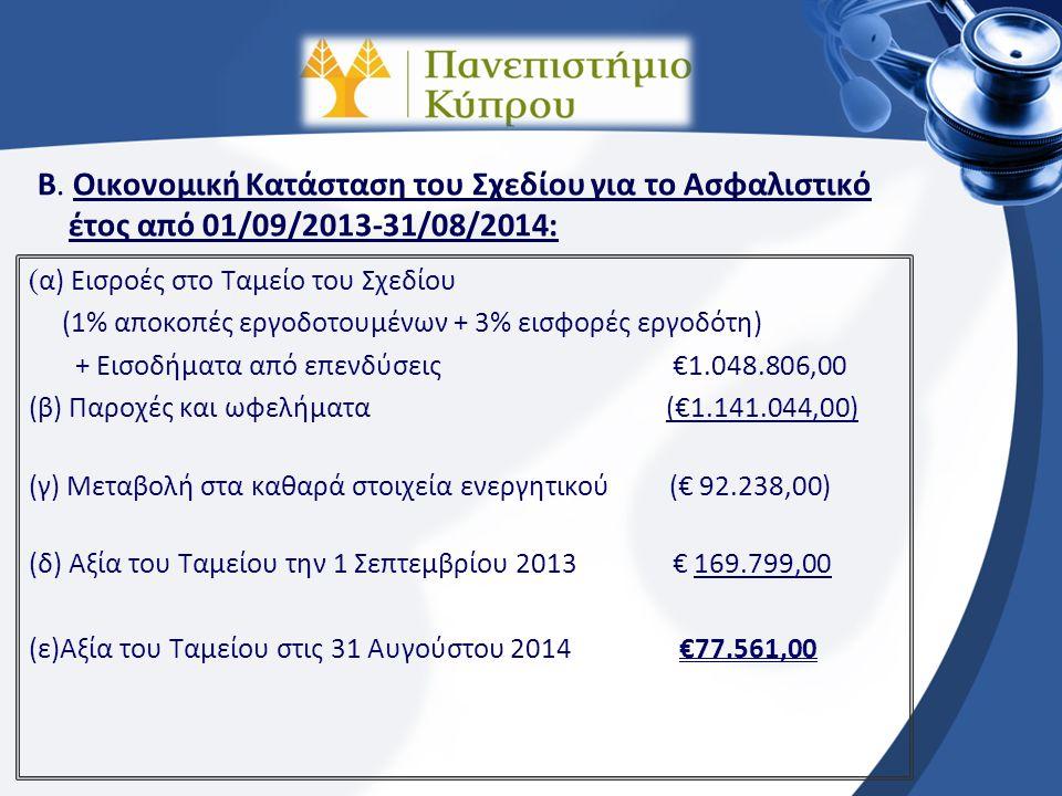Κατηγορίες Μελών – Ασφάλιστρα Α/ΑΚΑΤΗΓΟΡΙΑΑΣΦΑΛΙΣΤΡΑ ANA KAΤΗΓΟΡΙΑ 01/09/2013-31/08/2014 € ΝΕΑ ΑΣΦΑΛΙΣΤΡΑ ANA KAΤΗΓΟΡΙΑ 01/09/2014-31/08/2015 € (Μετά από διαπραγμάτευση με Ασφαλιστική Εταιρεία) 1Εργοδοτούμενος Π.Κ.