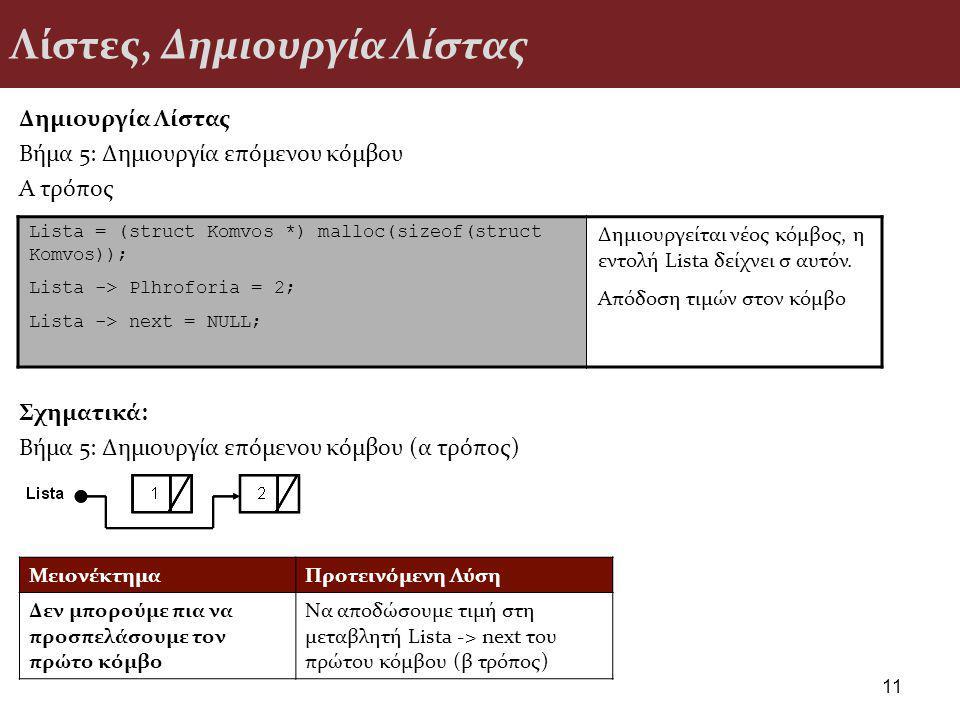 Δημιουργία Λίστας Βήμα 5: Δημιουργία επόμενου κόμβου Α τρόπος Σχηματικά: Βήμα 5: Δημιουργία επόμενου κόμβου (α τρόπος) Λίστες, Δημιουργία Λίστας Lista = (struct Komvos *) malloc(sizeof(struct Komvos)); Lista -> Plhroforia = 2; Lista -> next = NULL; Δημιουργείται νέος κόμβος, η εντολή Lista δείχνει σ αυτόν.