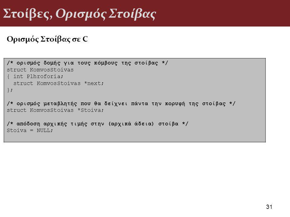 Στοίβες, Ορισμός Στοίβας 31 /* ορισμός δομής για τους κόμβους της στοίβας */ struct KomvosStoivas { int Plhroforia; struct KomvosStoivas *next; }; /* ορισμός μεταβλητής που θα δείχνει πάντα την κορυφή της στοίβας */ struct KomvosStoivas *Stoiva; /* απόδοση αρχικής τιμής στην (αρχικά άδεια) στοίβα */ Stoiva = NULL; Ορισμός Στοίβας σε C