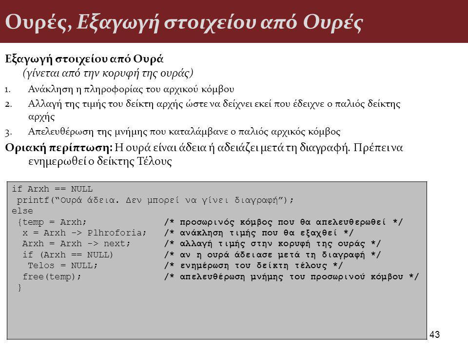 Ουρές, Εξαγωγή στοιχείου από Ουρές Εξαγωγή στοιχείου από Ουρά (γίνεται από την κορυφή της ουράς) 1.Ανάκληση η πληροφορίας του αρχικού κόμβου 2.Αλλαγή της τιμής του δείκτη αρχής ώστε να δείχνει εκεί που έδειχνε ο παλιός δείκτης αρχής 3.Απελευθέρωση της μνήμης που καταλάμβανε ο παλιός αρχικός κόμβος Οριακή περίπτωση: Η ουρά είναι άδεια ή αδειάζει μετά τη διαγραφή.