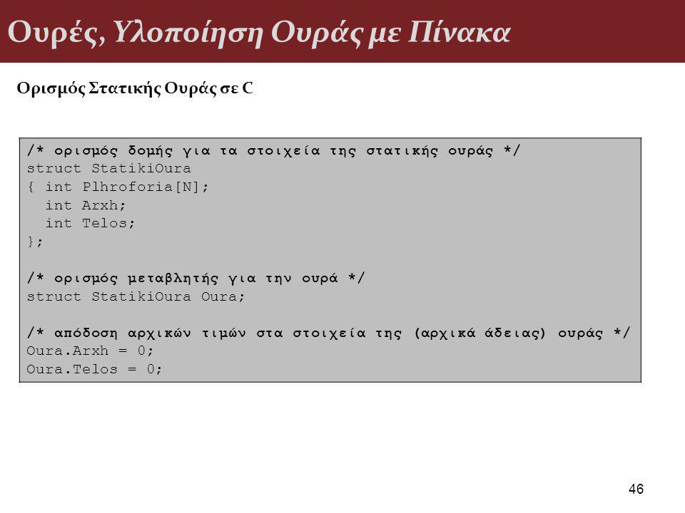 Ουρές, Υλοποίηση Ουράς με Πίνακα 46 /* ορισμός δομής για τα στοιχεία της στατικής ουράς */ struct StatikiOura { int Plhroforia[N]; int Arxh; int Telos; }; /* ορισμός μεταβλητής για την ουρά */ struct StatikiOura Oura; /* απόδοση αρχικών τιμών στα στοιχεία της (αρχικά άδειας) ουράς */ Oura.Arxh = 0; Oura.Telos = 0; Ορισμός Στατικής Ουράς σε C