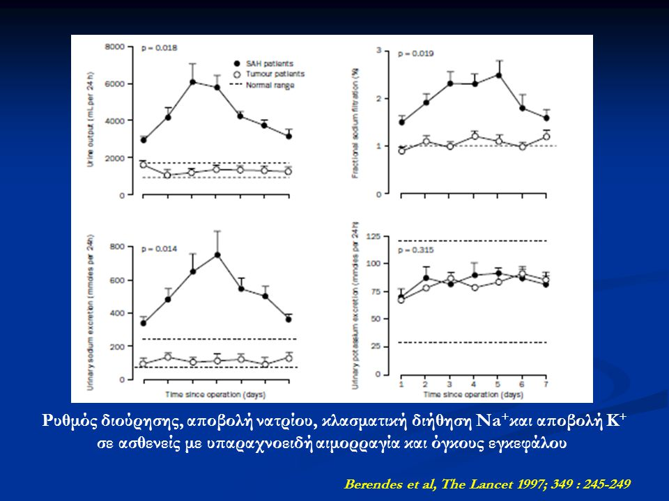 Berendes et al, The Lancet 1997; 349 : 245-249 Ρυθμός διούρησης, αποβολή νατρίου, κλασματική διήθηση Na + και αποβολή K + σε ασθενείς με υπαραχνοειδή