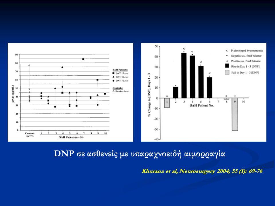 Wijdicks et al, J Neurosurg 2001; 94 (2):252-256 ADM, ΑΝΡ, BNP, CNP και PRA σε ασθενείς με υπαραχνοειδή αιμορραγία