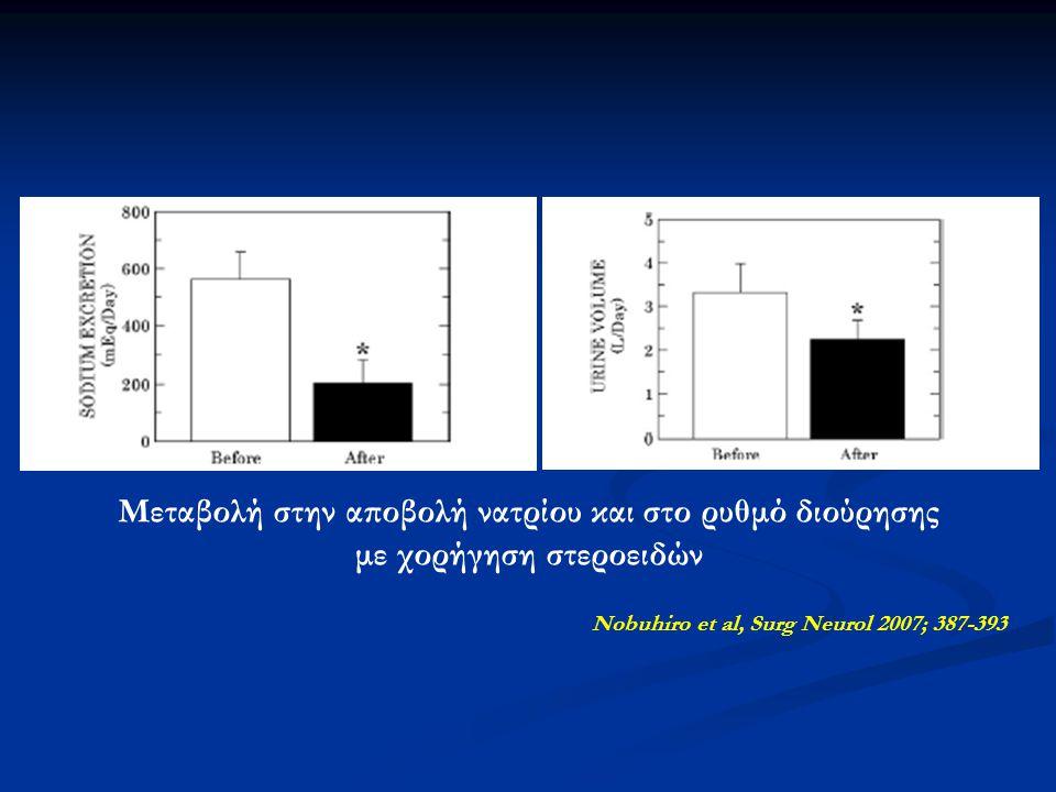 Συμπεράσματα Το CSW είναι συχνή αιτία υπονατριαιμίας σε παθήσεις του ΚΝΣ Το CSW είναι συχνή αιτία υπονατριαιμίας σε παθήσεις του ΚΝΣ Νατριούρηση Νατριούρηση Υπογκαιμία Υπογκαιμία Νατριουρητικά πεπτίδια Νατριουρητικά πεπτίδια Διαφορική διάγνωση από το SIADH Διαφορική διάγνωση από το SIADH Θεραπευτική αντιμετώπιση Θεραπευτική αντιμετώπιση Αντικατάσταση απωλειών σε Na + και νερό Αντικατάσταση απωλειών σε Na + και νερό Αλατοκορτικοειδή Αλατοκορτικοειδή