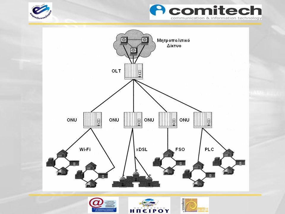 Καινοτόμες Εφαρμογές Kαινοτόμες Εφαρμογές Κατανεμημένη αποθήκευση ψηφιακών δεδομένων σε οπτικούς δακτυλίους πολυπλεξίας μήκους κύματος  Ανάγνωση / Διαγραφή δεδομένων PC  Aύξηση της χωρητικότητας με προσθήκη ίνας  Aύξηση της χωρητικότητας με προσθήκη νέων λ  Υποστήριξη εφαρμογών Grid Computing