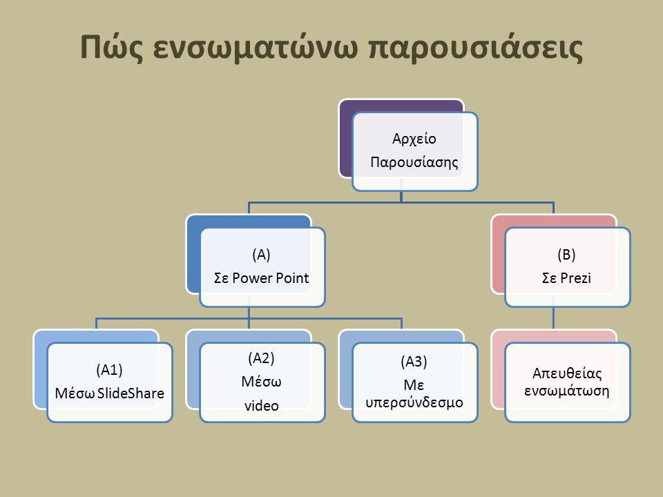 Πώς ενσωματώνω παρουσιάσεις Αρχείο Παρουσίασης (Α) Σε Power Point (Α1) Μέσω SlideShare (Α2) Μέσω video (Α3) Με υπερσύνδεσμο (Β) Σε Prezi Απευθείας ενσ