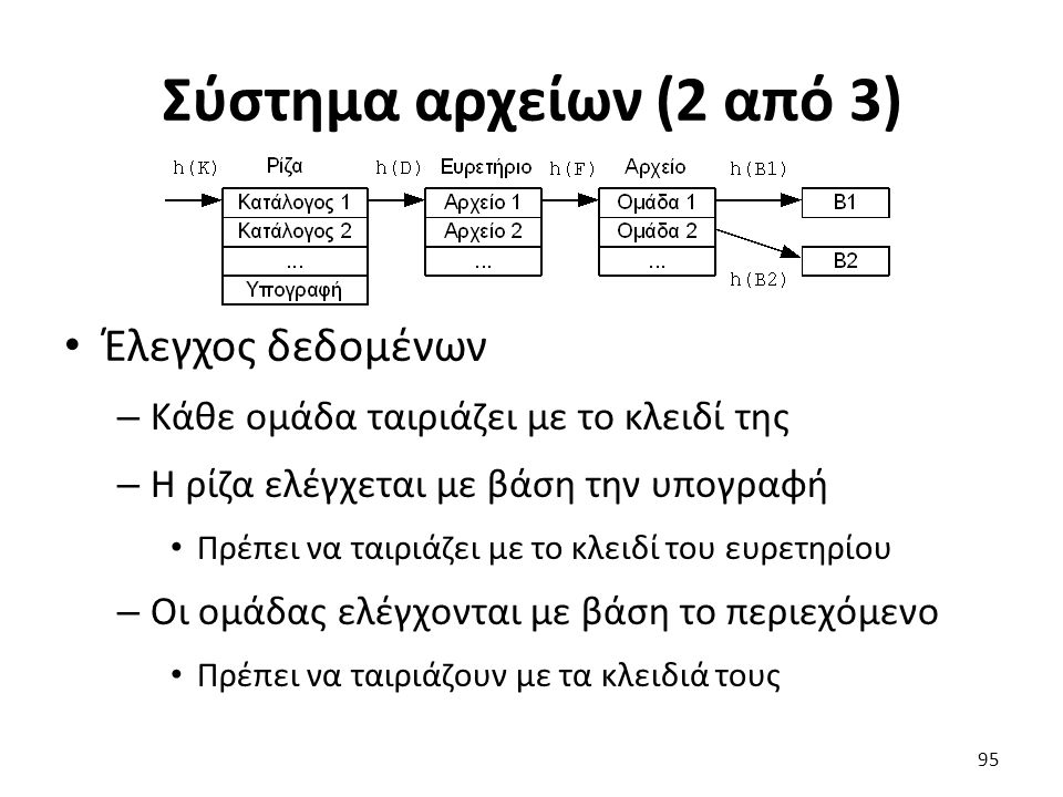 Σύστημα αρχείων (2 από 3) Έλεγχος δεδομένων – Κάθε ομάδα ταιριάζει με το κλειδί της – H ρίζα ελέγχεται με βάση την υπογραφή Πρέπει να ταιριάζει με το κλειδί του ευρετηρίου – Οι ομάδας ελέγχονται με βάση το περιεχόμενο Πρέπει να ταιριάζουν με τα κλειδιά τους 95