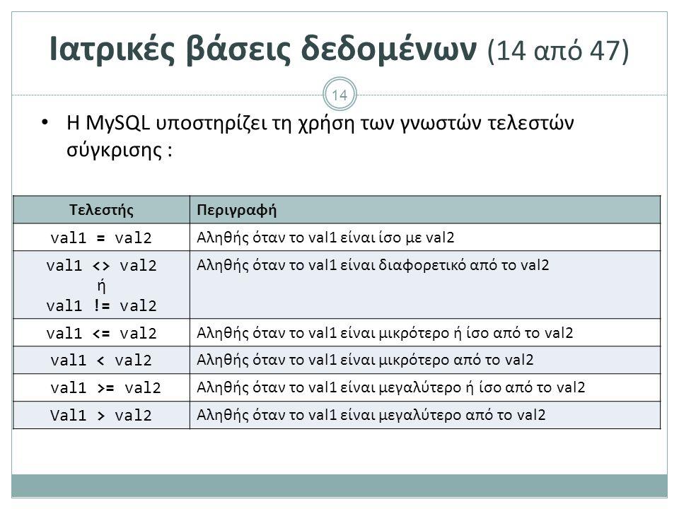 14 Ιατρικές βάσεις δεδομένων (14 από 47) Η MySQL υποστηρίζει τη χρήση των γνωστών τελεστών σύγκρισης : ΤελεστήςΠεριγραφή val1 = val2 Αληθής όταν το val1 είναι ίσο με val2 val1 <> val2 ή val1 != val2 Αληθής όταν το val1 είναι διαφορετικό από το val2 val1 <= val2 Αληθής όταν το val1 είναι μικρότερο ή ίσο από το val2 val1 < val2 Αληθής όταν το val1 είναι μικρότερο από το val2 val1 >= val2 Αληθής όταν το val1 είναι μεγαλύτερο ή ίσο από το val2 Val1 > val2 Αληθής όταν το val1 είναι μεγαλύτερο από το val2