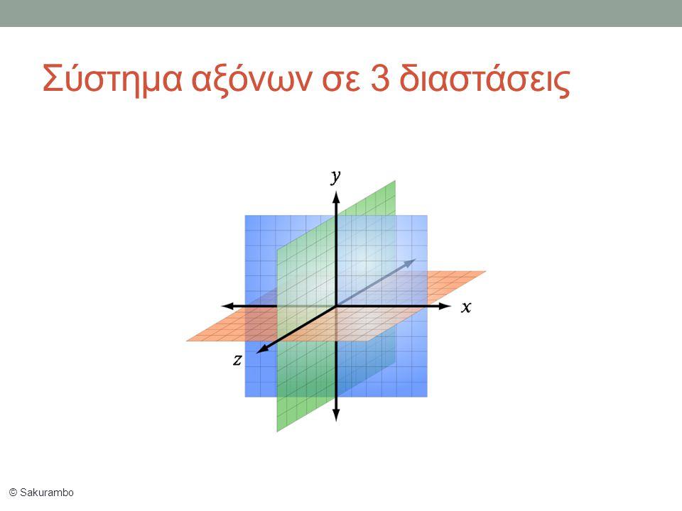 © Sakurambo Σύστημα αξόνων σε 3 διαστάσεις