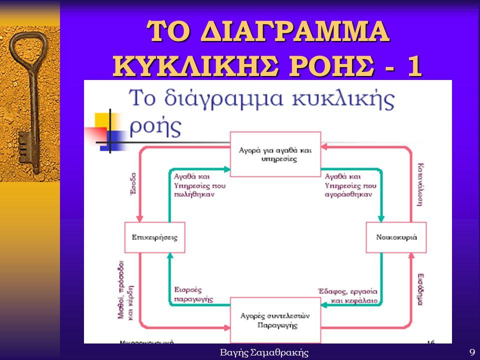 Βαγής Σαμαθρακής9 ΤΟ ΔΙΑΓΡΑΜΜΑ ΚΥΚΛΙΚΗΣ ΡΟΗΣ - 1
