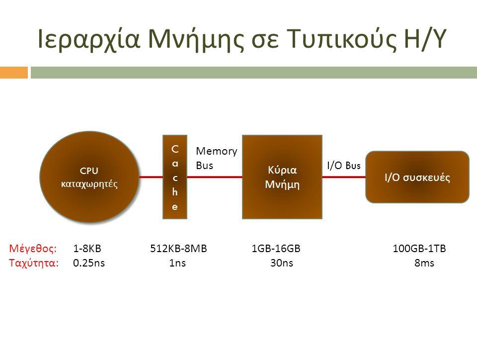 Ιεραρχία Μνήμης σε Τυπικούς Η / Υ CPU καταχωρητές CPU καταχωρητές CacheCache Κύρια Μνήμη Memory Bus Ι / Ο συσκευές Ι / Ο Bus Μέγεθος:1-8ΚΒ 512ΚΒ-8ΜΒ 1GB-16GB100GB-1TB Ταχύτητα:0.25ns1ns 30ns 8ms