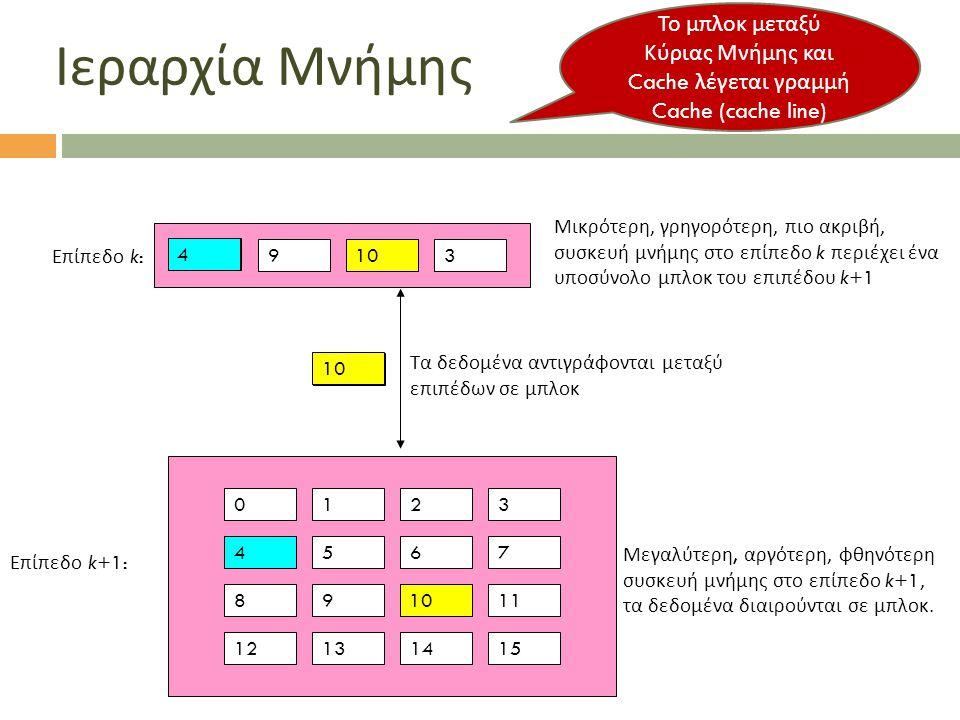 Ιεραρχία Μνήμης 0123 4567 891011 12131415 Μεγαλύτερη, αργότερη, φθηνότερη συσκευή μνήμης στο επίπεδο k+1, τα δεδομένα διαιρούνται σε μπλοκ. Τα δεδομέν