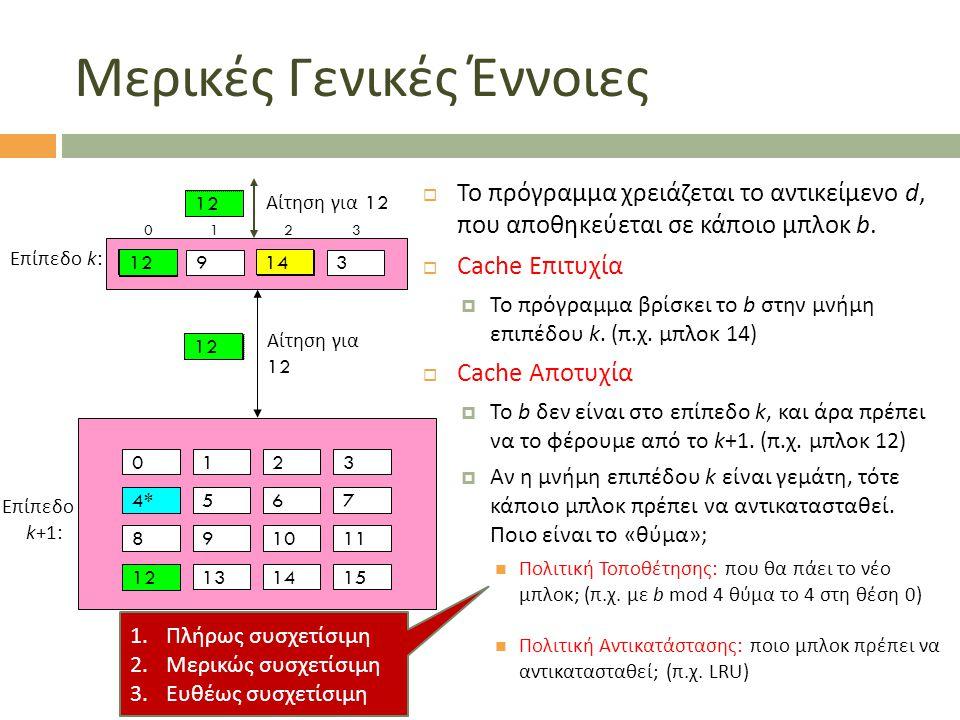 Αίτηση για 14 Αίτηση για 12 Μερικές Γενικές Έννοιες  Το πρόγραμμα χρειάζεται το αντικείμενο d, που αποθηκεύεται σε κάποιο μπλοκ b.  Cache Επιτυχία 