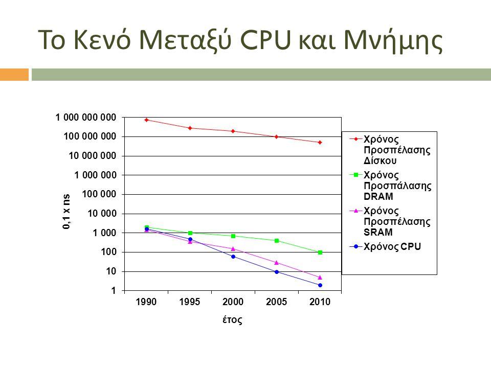 Το Κενό Μεταξύ CPU και Μνήμης