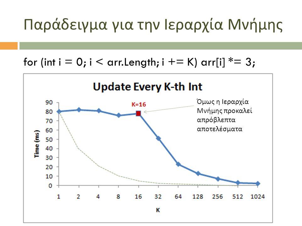 Παράδειγμα για την Ιεραρχία Μνήμης for (int i = 0; i < arr.Length; i += K) arr[i] *= 3; Όμως η Ιεραρχία Μνήμης προκαλεί απρόβλεπτα αποτελέσματα