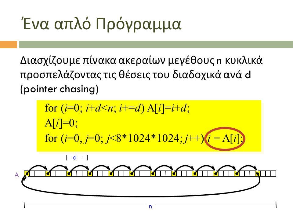 Ένα απλό Πρόγραμμα for (i=0; i+d<n; i+=d) A[i]=i+d; A[i]=0; for (i=0, j=0; j<8*1024*1024; j++) i = A[i]; Διασχίζουμε πίνακα ακεραίων μεγέθους n κυκλικά προσπελάζοντας τις θέσεις του διαδοχικά ανά d (pointer chasing)