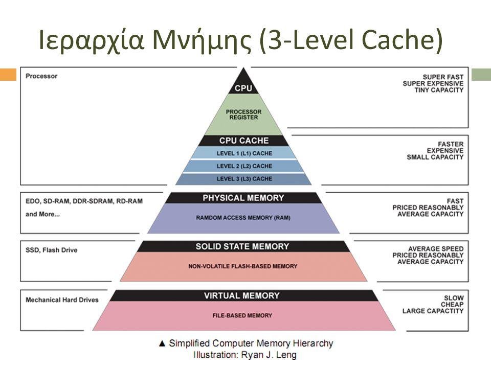 Ιεραρχία Μνήμης (3-Level Cache)