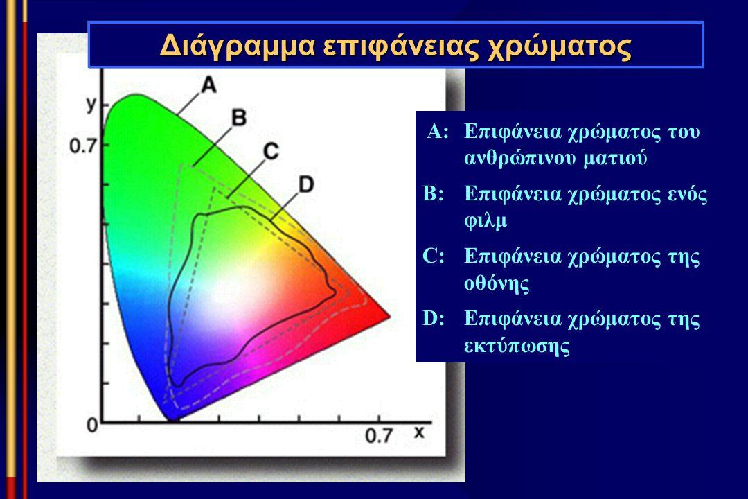 A: Επιφάνεια χρώματος του ανθρώπινου ματιού B: Επιφάνεια χρώματος ενός φιλμ C:Επιφάνεια χρώματος της οθόνης D:Επιφάνεια χρώματος της εκτύπωσης Διάγραμ