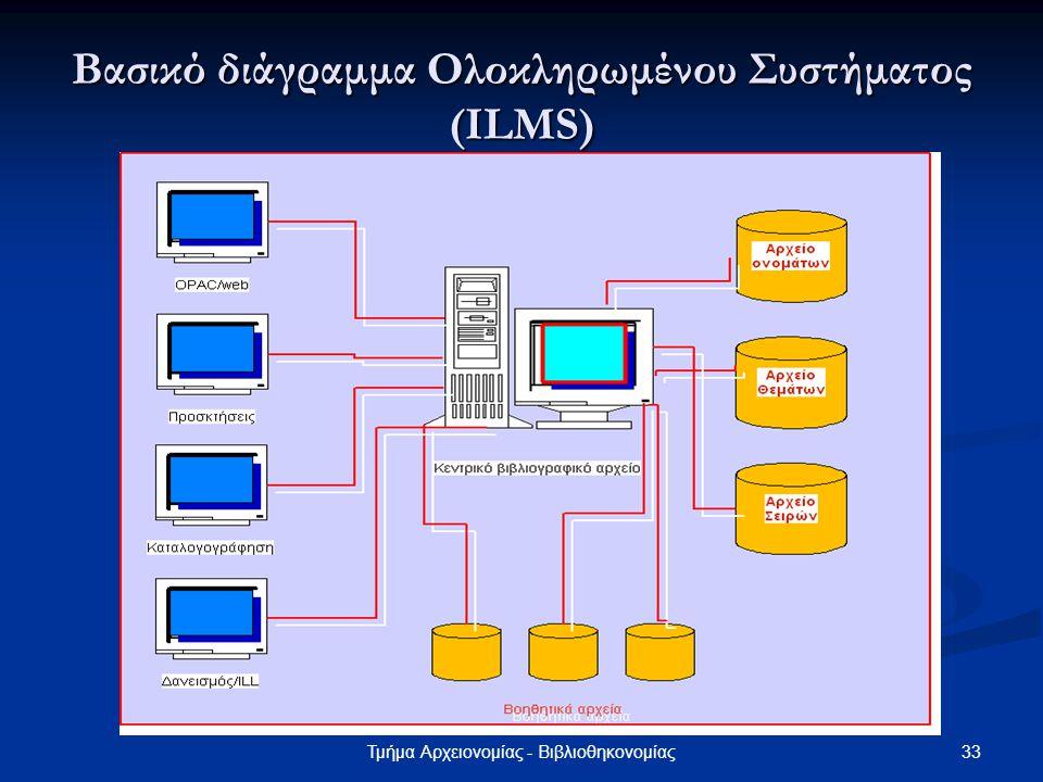 33Τμήμα Αρχειονομίας - Βιβλιοθηκονομίας Βασικό διάγραμμα Ολοκληρωμένου Συστήματος (ILMS)