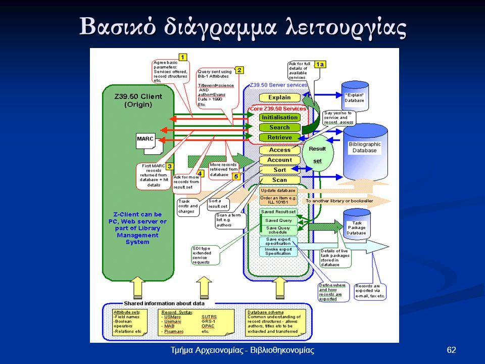 62Τμήμα Αρχειονομίας - Βιβλιοθηκονομίας Βασικό διάγραμμα λειτουργίας