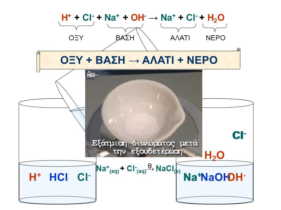 ΟΞΥΒΑΣΗΑΛΑΤΙΝΕΡΟ ΟΞΥ + ΒΑΣΗ → ΑΛΑΤΙ + ΝΕΡΟ Η + + Cl - + Na + + OH - → Na + + Cl - + H 2 O Γενίκευση: H 2 SO 4 + Ca(OH) 2 →CaSO 4 + 2H 2 O H 2 SO 4 + 2KOH →K 2 SO 4 + 2H 2 O HCl + KOH →KCl + H 2 O 2HCl + Ba(OH) 2 →BaCl 2 + 2H 2 O HCl + AgOH →AgCl + H 2 O HNO 3 + NaOH →NaNO 3 + H 2 O 2HNO 3 + Ca(OH) 2 →Ca(NO 3 ) 2 + H 2 O Θειικό οξύ + υδροξείδιο του ασβεστίου → Θειικό ασβέστιο Θειικό οξύ + υδροξείδιο του καλίου → Θειικό κάλιο υδροχλώριο + υδροξείδιο του καλίου → χλωριούχο κάλιο υδροχλώριο + υδροξείδιο του βαρίου → χλωριούχο βάριο υδροχλώριο + υδροξείδιο του αργύρου → χλωριούχος άργυρος νιτρικό οξύ + υδροξείδιο του νατρίου → νιτρικό νάτριο νιτρικό οξύ + υδροξείδιο του ασβεστίου → νιτρικό ασβέστιο