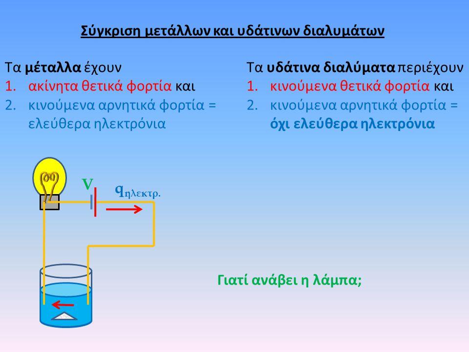 V q ηλεκτρ. Γιατί ανάβει η λάμπα; Σύγκριση μετάλλων και υδάτινων διαλυμάτων Τα μέταλλα έχουν 1.ακίνητα θετικά φορτία και 2.κινούμενα αρνητικά φορτία =