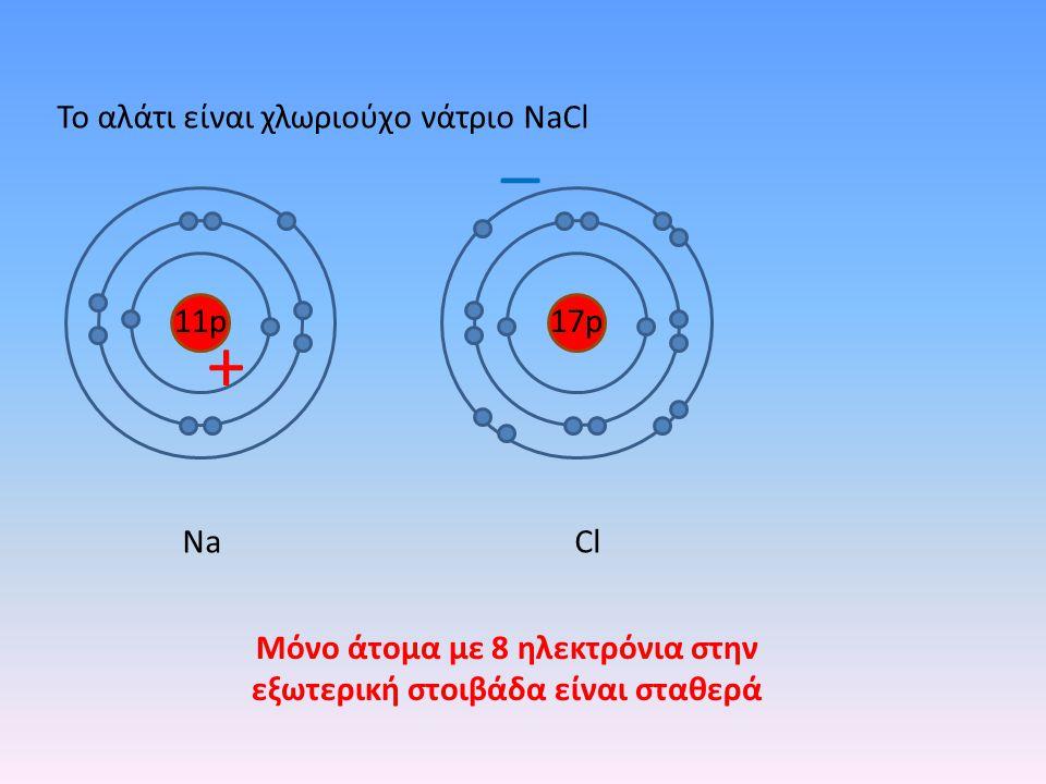 ΝaΝaCl 11p17p + _ Το αλάτι είναι χλωριούχο νάτριο NaCl Μόνο άτομα με 8 ηλεκτρόνια στην εξωτερική στοιβάδα είναι σταθερά