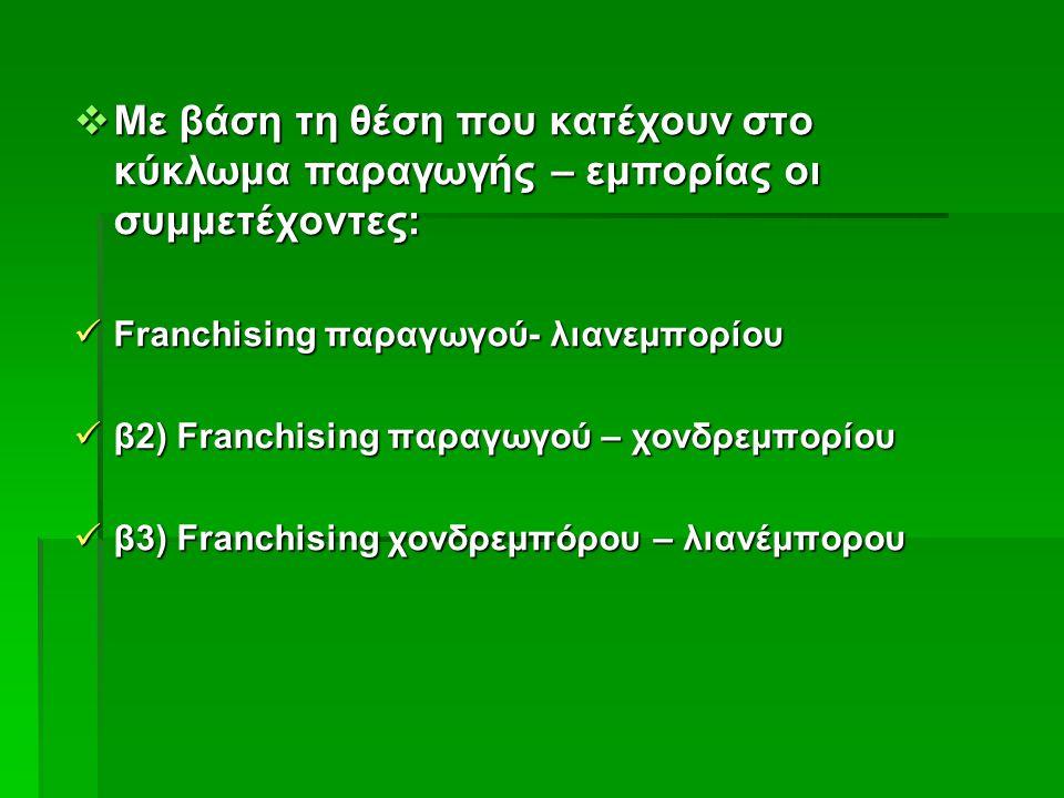  Με βάση τη θέση που κατέχουν στο κύκλωμα παραγωγής – εμπορίας οι συμμετέχοντες: Franchising παραγωγού- λιανεμπορίου Franchising παραγωγού- λιανεμπορίου β2) Franchising παραγωγού – χονδρεμπορίου β2) Franchising παραγωγού – χονδρεμπορίου β3) Franchising χονδρεμπόρου – λιανέμπορου β3) Franchising χονδρεμπόρου – λιανέμπορου