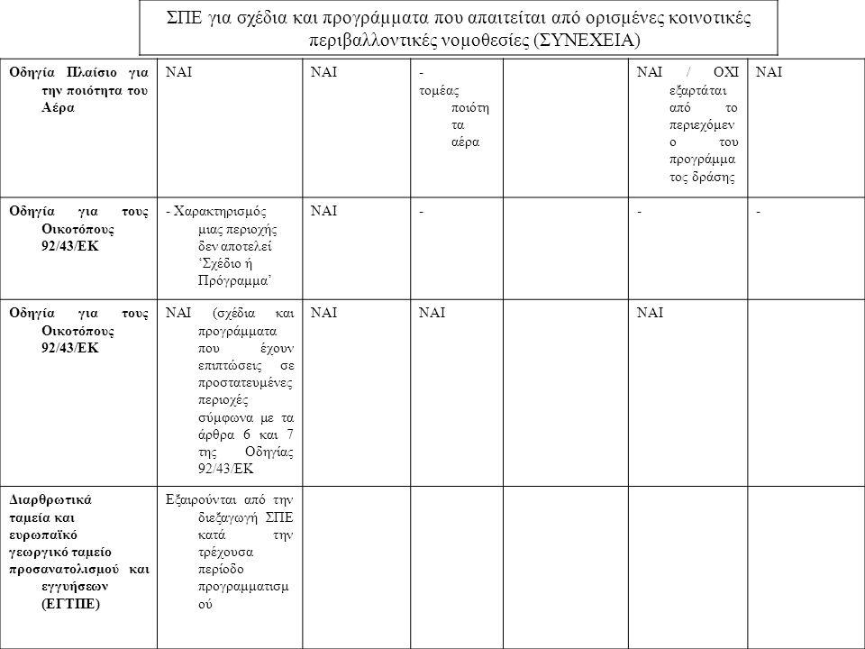 ΣΠΕ για σχέδια και προγράµµατα που απαιτείται από ορισµένες κοινοτικές περιβαλλοντικές νοµοθεσίες (ΣΥΝΕΧΕΙΑ) Οδηγία Πλαίσιο για την ποιότητα του Αέρα ΝΑΙ - τομέας ποιότη τα αέρα ΝΑΙ / ΟΧΙ εξαρτάται από το περιεχόμεν ο του προγράμμα τος δράσης ΝΑΙ Οδηγία για τους Οικοτόπους 92/43/ΕΚ - Χαρακτηρισμός μιας περιοχής δεν αποτελεί 'Σχέδιο ή Πρόγραμμα' ΝΑΙ--- Οδηγία για τους Οικοτόπους 92/43/ΕΚ ΝΑΙ (σχέδια και προγράμματα που έχουν επιπτώσεις σε προστατευμένες περιοχές σύμφωνα με τα άρθρα 6 και 7 της Οδηγίας 92/43/ΕΚ ΝΑΙ Διαρθρωτικά ταµεία και ευρωπαϊκό γεωργικό ταµείο προσανατολισµού και εγγυήσεων (ΕΓΤΠΕ) Εξαιρούνται από την διεξαγωγή ΣΠΕ κατά την τρέχουσα περίοδο προγραμματισμ ού