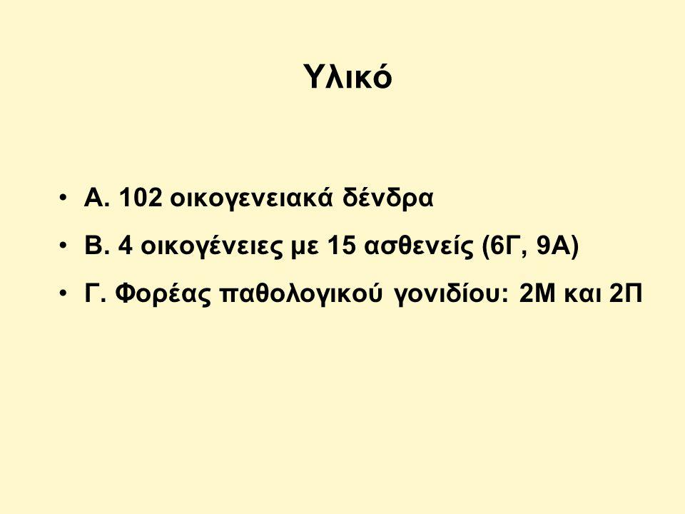 Υλικό Α.102 οικογενειακά δένδρα Β. 4 οικογένειες με 15 ασθενείς (6Γ, 9Α) Γ.