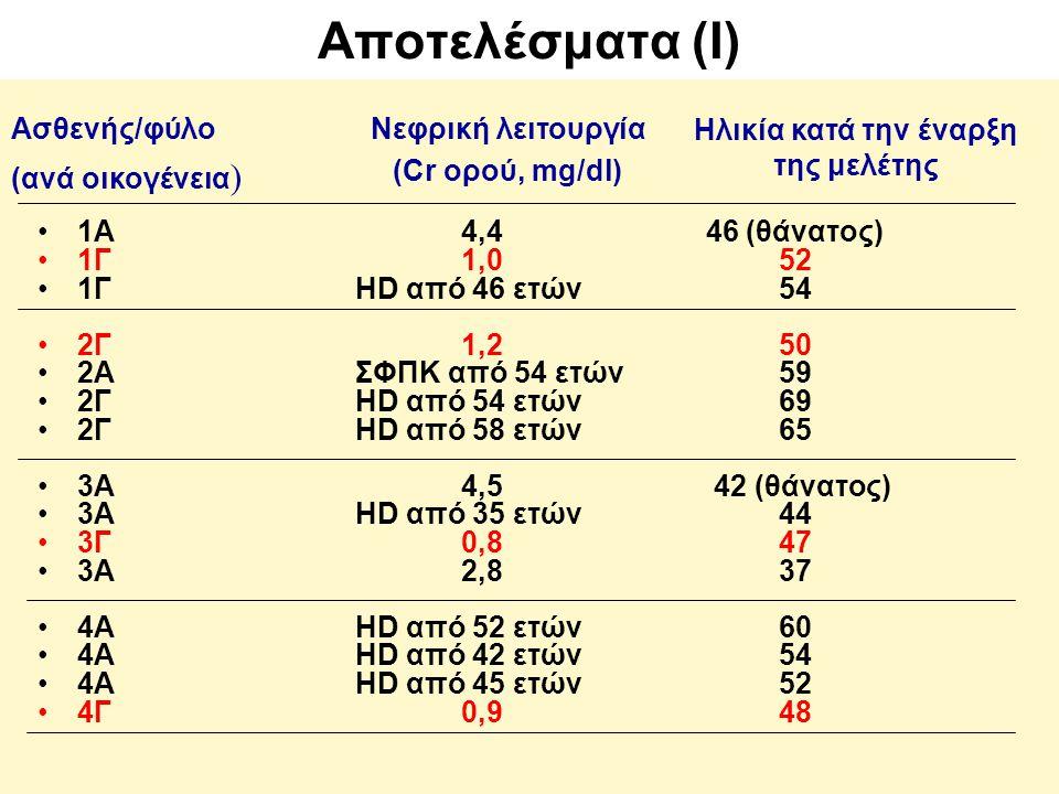 Αποτελέσματα (Ι) 1Α4,4 46 (θάνατος) 1Γ1,0 52 1ΓHD από 46 ετών54 2Γ1,250 2ΑΣΦΠΚ από 54 ετών59 2ΓHD από 54 ετών69 2ΓHD από 58 ετών65 3Α4,5 42 (θάνατος) 3ΑHD από 35 ετών44 3Γ0,847 3Α2,837 4ΑHD από 52 ετών60 4ΑHD από 42 ετών54 4ΑHD από 45 ετών52 4Γ0,948 Ασθενής/φύλο (ανά οικογένεια ) Νεφρική λειτουργία (Cr ορού, mg/dl) Ηλικία κατά την έναρξη της μελέτης