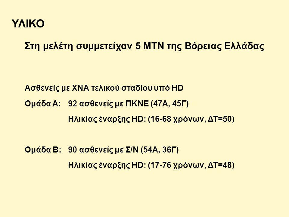 ΥΛΙΚΟ Στη μελέτη συμμετείχαν 5 ΜΤΝ της Βόρειας Ελλάδας Ασθενείς με ΧΝΑ τελικού σταδίου υπό HD Ομάδα Α:92 ασθενείς με ΠΚΝΕ (47Α, 45Γ) Ηλικίας έναρξης HD: (16-68 χρόνων, ΔΤ=50) Ομάδα Β:90 ασθενείς με Σ/Ν (54Α, 36Γ) Ηλικίας έναρξης HD: (17-76 χρόνων, ΔΤ=48)