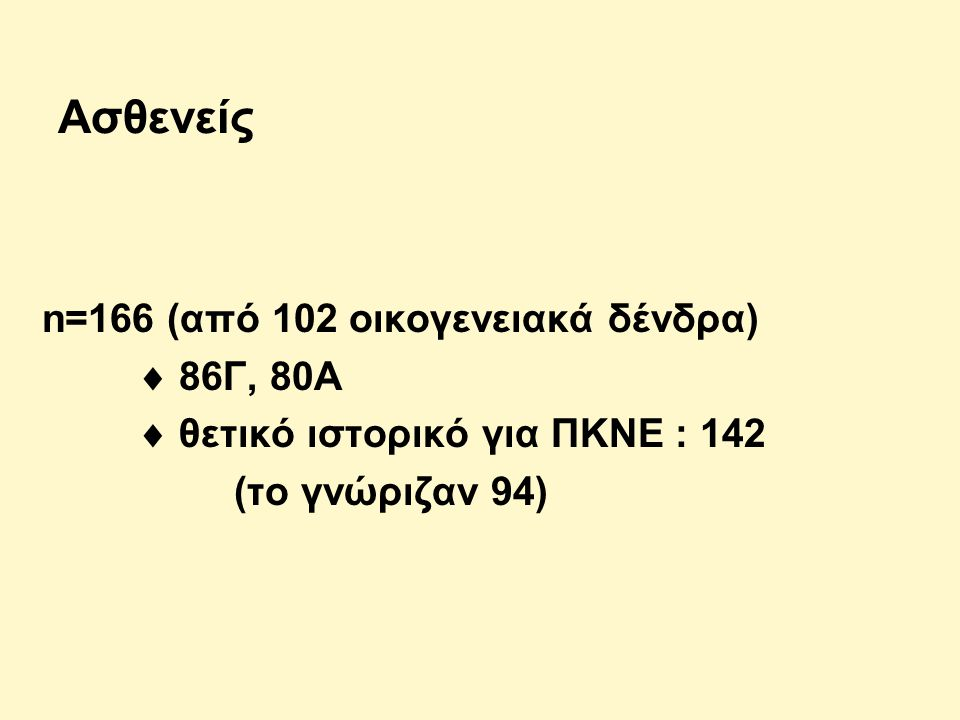 Ασθενείς n=166 (από 102 οικογενειακά δένδρα)  86Γ, 80Α  θετικό ιστορικό για ΠΚΝΕ : 142 (το γνώριζαν 94)