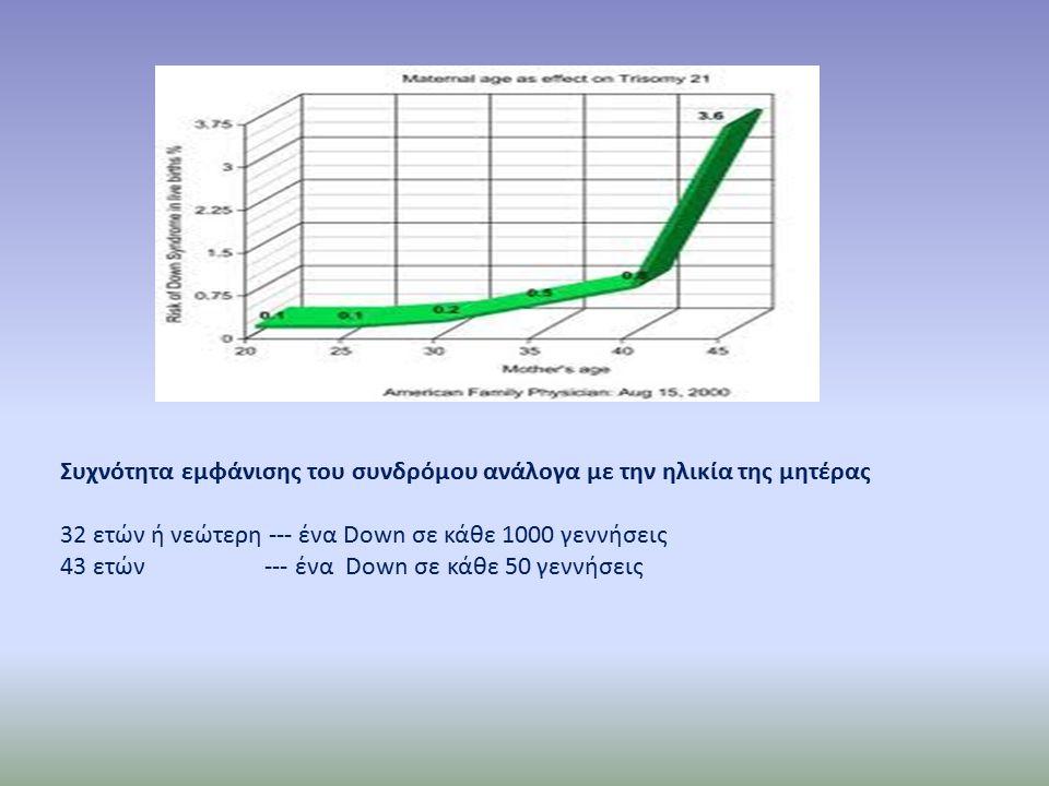 Συχνότητα εμφάνισης του συνδρόμου ανάλογα με την ηλικία της μητέρας 32 ετών ή νεώτερη --- ένα Down σε κάθε 1000 γεννήσεις 43 ετών --- ένα Down σε κάθε 50 γεννήσεις