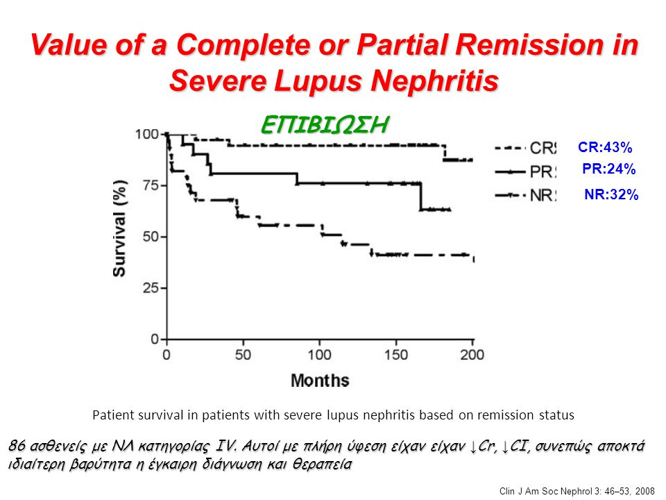 Value of a Complete or Partial Remission in Severe Lupus Nephritis Patient survival in patients with severe lupus nephritis based on remission status 86 ασθενείς με ΝΛ κατηγορίας IV.