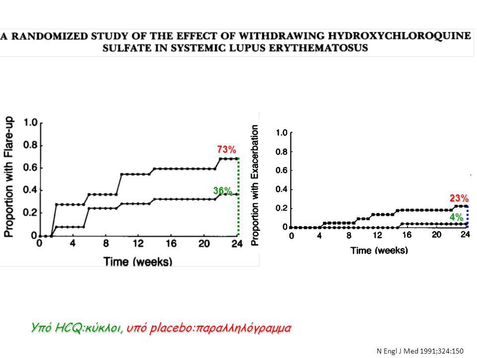 Υπό HCQ:κύκλοι, υπό placebo:παραλληλόγραμμα 4% 23% 36% 73% Ν Εngl J Med 1991;324:150