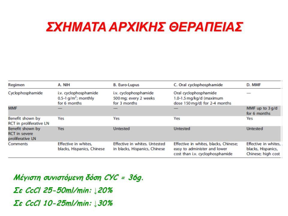 ΣΧΗΜΑΤΑ ΑΡΧΙΚΗΣ ΘΕΡΑΠΕΙΑΣ Μέγιστη συνιστόμενη δόση CYC = 36g. Σε CcCl 25-50ml/min: ↓ 20% Σε CcCl 10-25ml/min: ↓ 30%