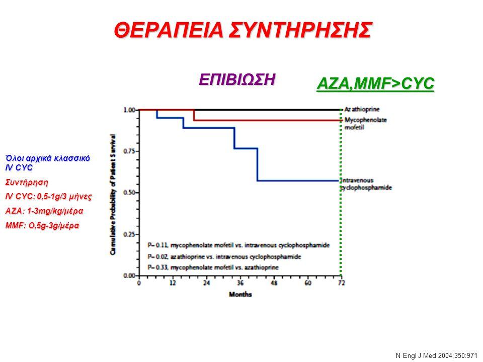 ΘΕΡΑΠΕΙΑ ΣΥΝΤΗΡΗΣΗΣ Όλοι αρχικά κλασσικό IV CYC Συντήρηση IV CYC: 0,5-1g/3 μήνες ΑΖΑ: 1-3mg/kg/μέρα MMF: O,5g-3g/μέρα Ν Εngl J Med 2004;350:971 ΕΠΙΒΙΩ