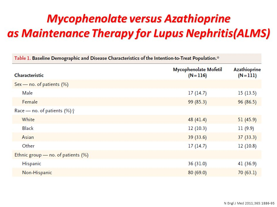 Mycophenolate versus Azathioprine as Maintenance Therapy for Lupus Nephritis(ALMS) N Engl J Med 2011;365:1886-95