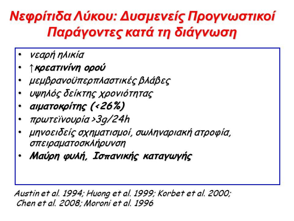 Νεφρίτιδα Λύκου: Δυσμενείς Προγνωστικοί Παράγοντες κατά τη διάγνωση νεαρή ηλικία νεαρή ηλικία ↑ κρεατινίνη ορού↑ κρεατινίνη ορού μεμβρανοϋπερπλαστικές βλάβες μεμβρανοϋπερπλαστικές βλάβες υψηλός δείκτης χρονιότητας υψηλός δείκτης χρονιότητας αιματοκρίτης (<26%) αιματοκρίτης (<26%) πρωτεϊνουρία >3g/24h πρωτεϊνουρία >3g/24h μηνοειδείς σχηματισμοί, σωληναριακή ατροφία, σπειραματοσκλήρυνση μηνοειδείς σχηματισμοί, σωληναριακή ατροφία, σπειραματοσκλήρυνση Μαύρη φυλή, Ισπανικής καταγωγής Μαύρη φυλή, Ισπανικής καταγωγής Austin et al.