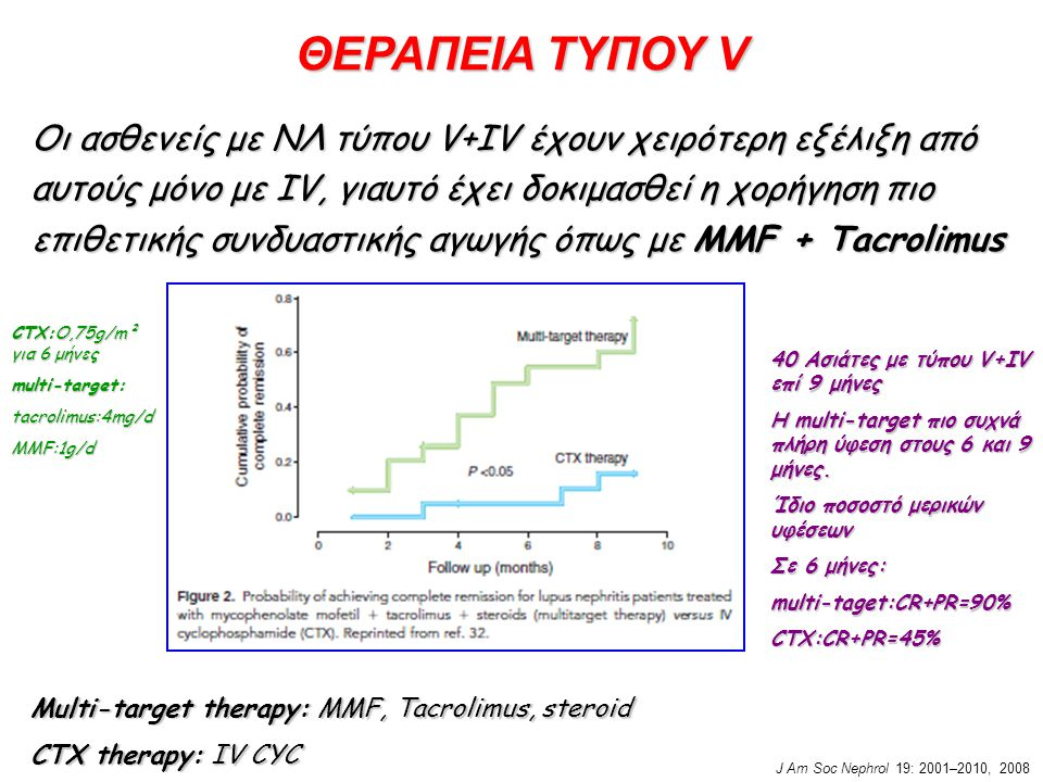 ΘΕΡΑΠΕΙΑ ΤΥΠΟΥ V Oι ασθενείς με ΝΛ τύπου V+IV έχουν χειρότερη εξέλιξη από αυτούς μόνο με IV, γιαυτό έχει δοκιμασθεί η χορήγηση πιο επιθετικής συνδυαστικής αγωγής όπως με MMF + Tacrolimus Multi-target therapy: MMF, Tacrolimus, steroid CTX therapy: IV CYC J Am Soc Nephrol 19: 2001–2010, 2008 40 Ασιάτες με τύπου V+IV επί 9 μήνες Η multi-target πιο συχνά πλήρη ύφεση στους 6 και 9 μήνες.