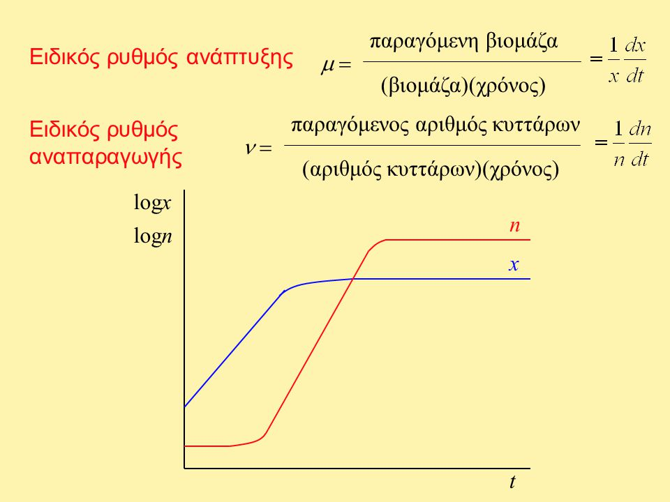 Ειδικός ρυθμός ανάπτυξης  παραγόμενη βιομάζα (βιομάζα)(χρόνος) Ειδικός ρυθμός αναπαραγωγής  παραγόμενος αριθμός κυττάρων (αριθμός κυττάρων)(χρόνο