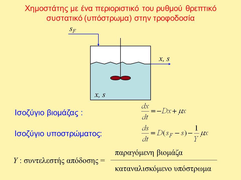 Ερώτημα: Το  εξαρτάται και από το x ή μόνο από το s; Αν  = f(s), τότε s = F(D) Αν  = f(s,x), τότε s = F(D,s F ) D (h -1 )s F (mg COD/L)s (mg COD/L) 0.1915006.2 ± 0.04 0.1910006.2 ± 0.04 0.195006.2 ± 0.03 0.1415004.4 ± 0.01 0.1410004.6 ± 0.05 0.145004.4 ± 0.03 0.0915002.9 ± 0.04 0.0910002.9 ± 0.04 0.095003.0 ± 0.05 Πειράματα των Grady et al.