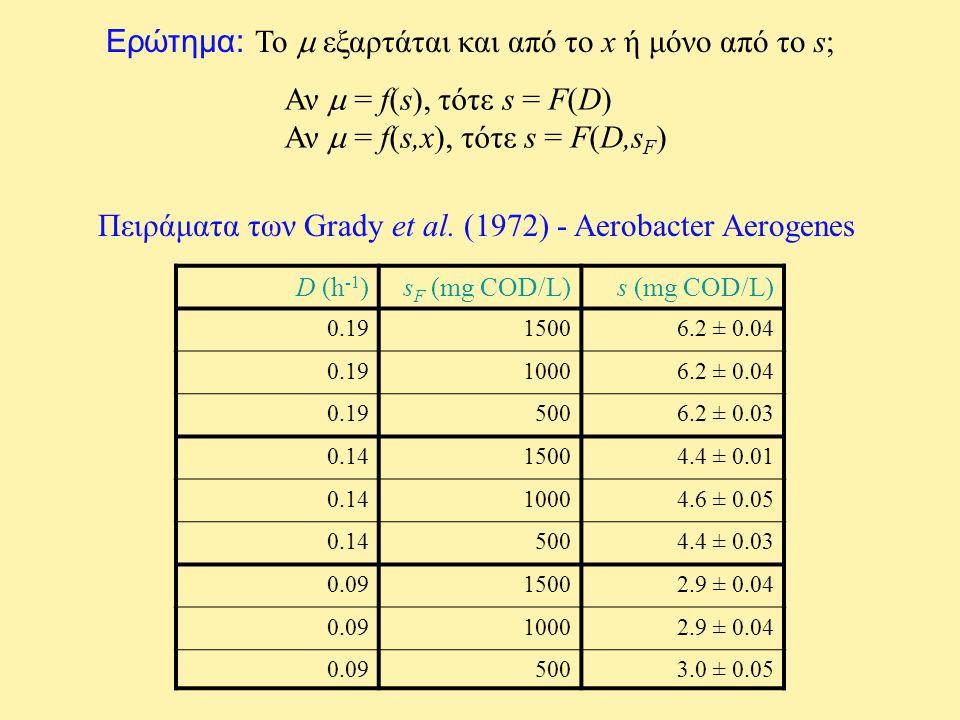 Ερώτημα: Το  εξαρτάται και από το x ή μόνο από το s; Αν  = f(s), τότε s = F(D) Αν  = f(s,x), τότε s = F(D,s F ) D (h -1 )s F (mg COD/L)s (mg COD/L)
