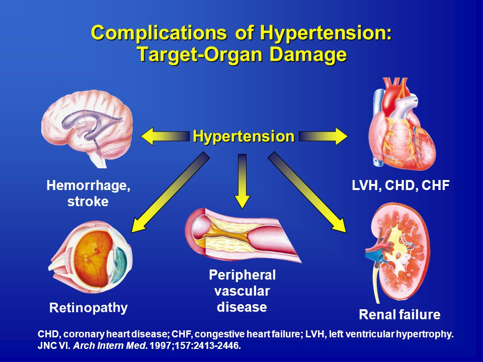 Complications of Hypertension: Target-Organ Damage Hypertension Retinopathy Peripheral vascular disease Renal failure LVH, CHD, CHFHemorrhage, stroke CHD, coronary heart disease; CHF, congestive heart failure; LVH, left ventricular hypertrophy.