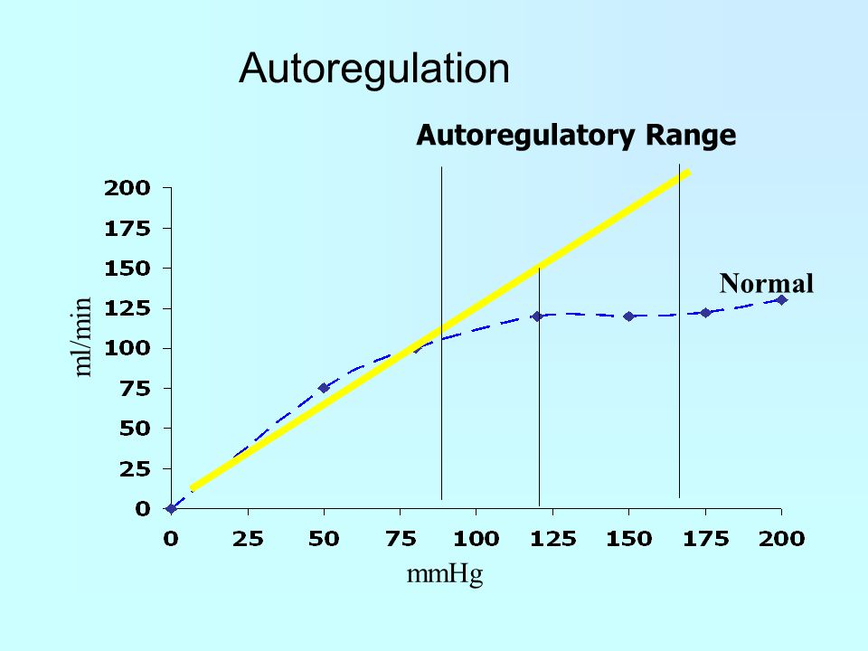 ml/min mmHg Normal Autoregulatory Range Autoregulation