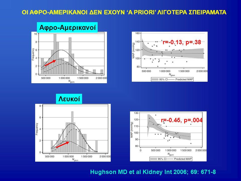 Λευκοί Αφρο-Αμερικανοί Hughson MD et al Kidney Int 2006; 69: 671-8 r=-0.45, p=.004 r=-0.13, p=.38 ΟΙ ΑΦΡΟ-ΑΜΕΡΙΚΑΝΟΙ ΔΕΝ ΕΧΟΥΝ 'A PRIORI' ΛΙΓΟΤΕΡΑ ΣΠΕ