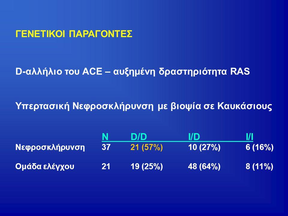 ΓΕΝΕΤΙΚΟΙ ΠΑΡΑΓΟΝΤΕΣ D-αλλήλιο του ACE – αυξημένη δραστηριότητα RAS Υπερτασική Νεφροσκλήρυνση με βιοψία σε Καυκάσιους ND/DI/DI/I Νεφροσκλήρυνση3721 (5